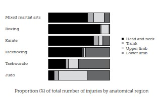Table showing proportion of injuries to each area of the body, separated by combat sport