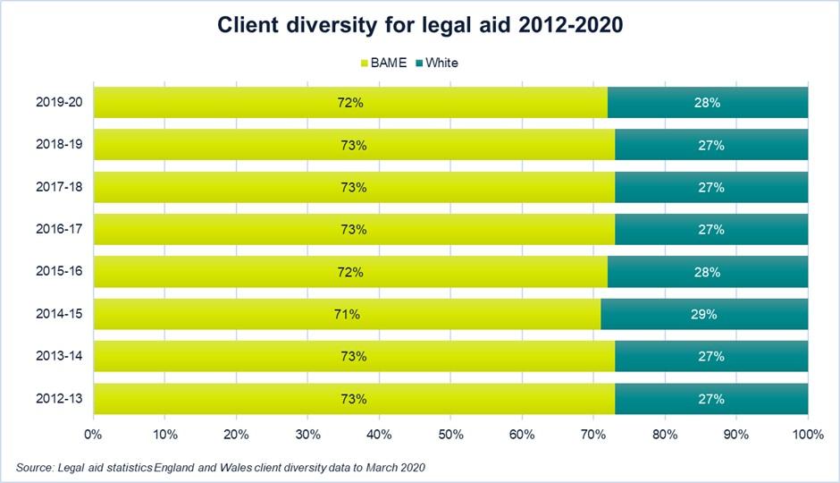 Client diversity for legal aid 2012-2021