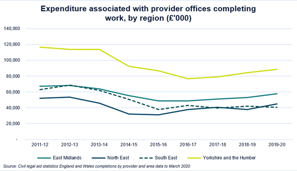 Expenditure associated with provider offices completing work, by region