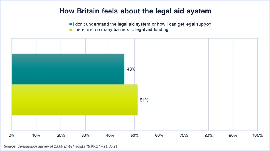 How Britain feels about the legal aid funding system