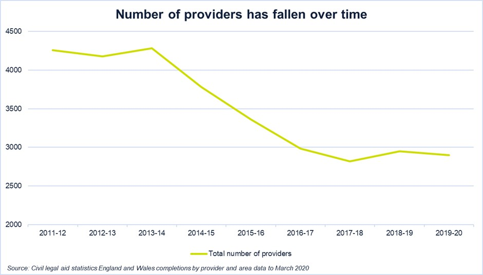 Number of providers has fallen over time