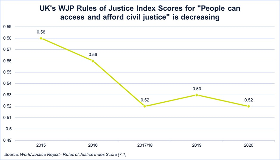 UK's WJP Rules of Justice index scores